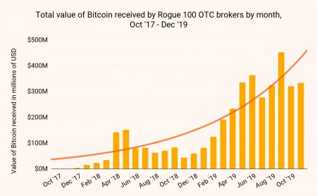 Rogue 100 的非法比特币流入金额