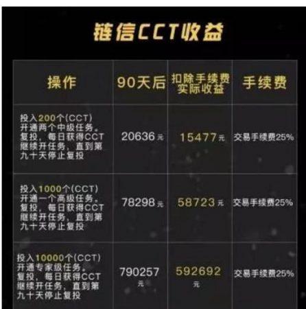 链信CTT收益表
