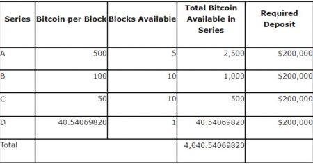 美国法警署将拍卖总值 4 千万美元的比特币