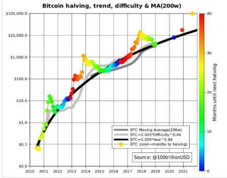 知名分析师表示,比特币BTC在2020年不会跌破8000美元