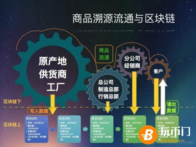 区块链可溯源系统