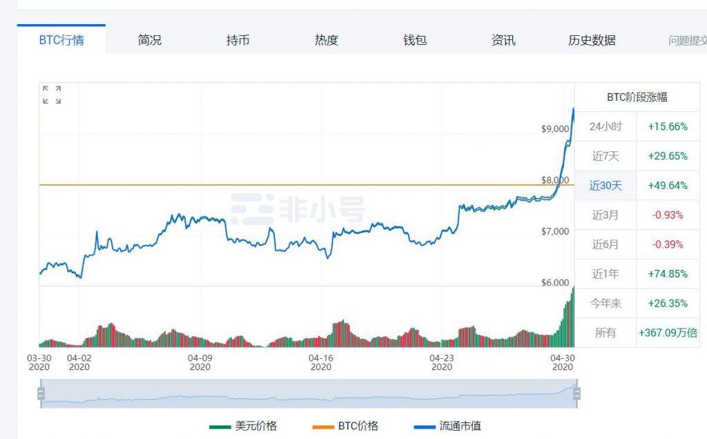 比特币价格走势图