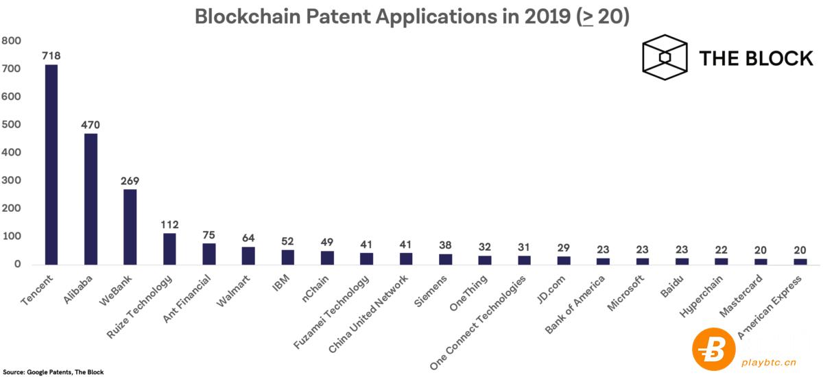 全球区块链专利申请公司