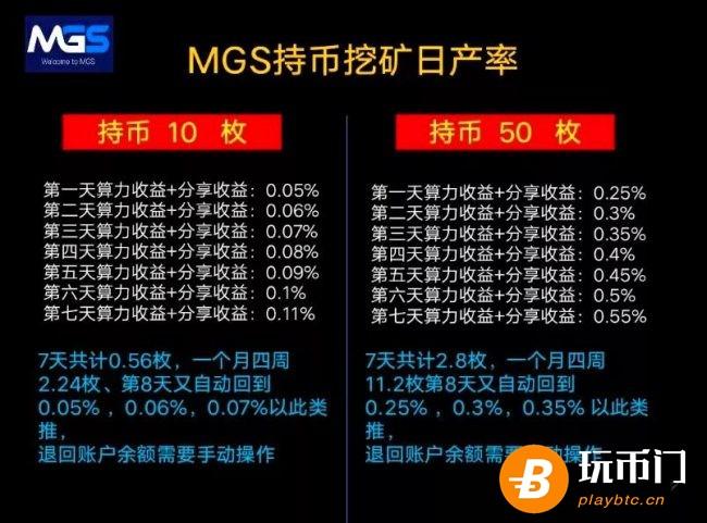 MGS持币挖矿资产率