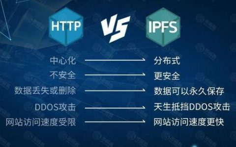 币圈王者BTC/ETH迎来最严监管,为何IPFS/FIL币不受影响?