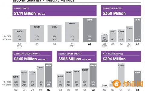 Square 的BTC掘金路:二季度毛利润 5500 万美元,或开启 DeFi 实验